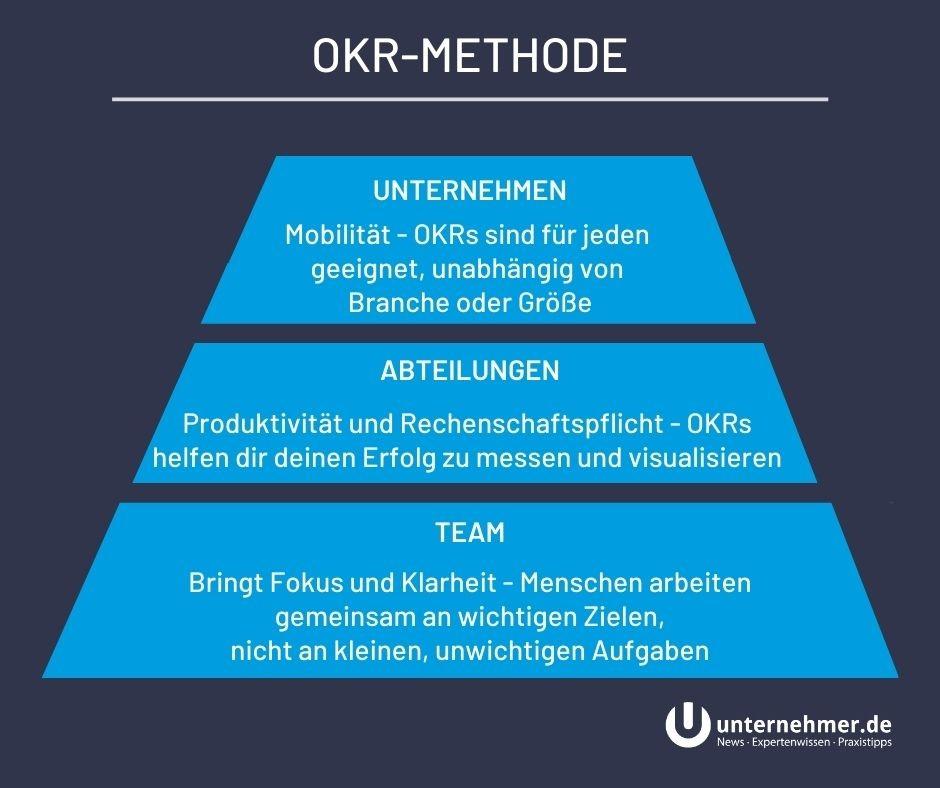 OKR Methode im Unternehmen