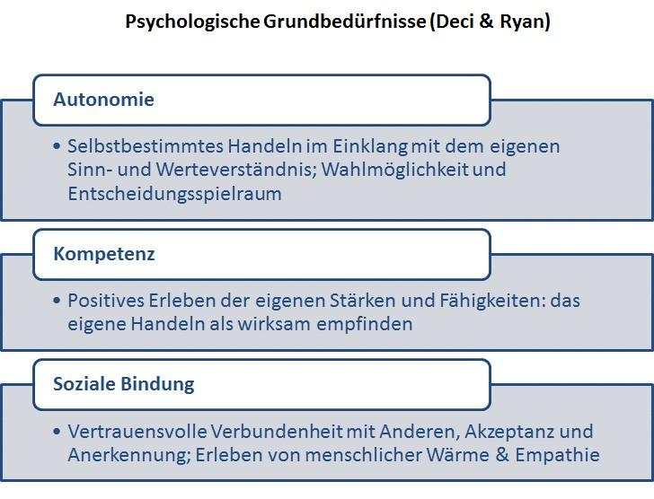 Grafik: Psychologische Grundbedürfnisse (Deci & Ryan)