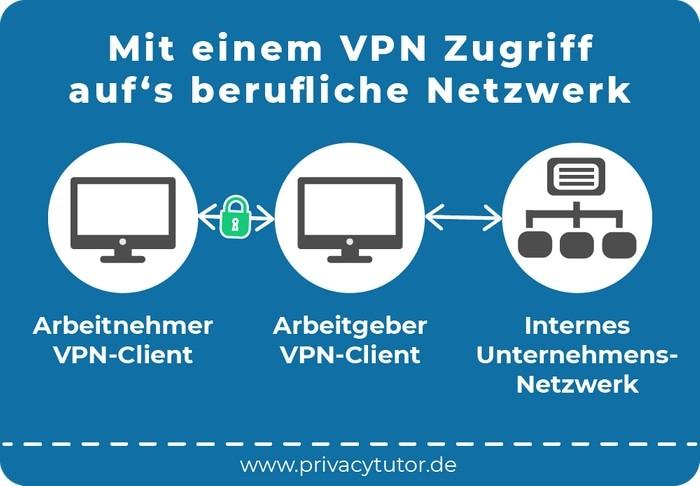 VPN: mehr Sicherheit und eine verbesserte Kommunikation
