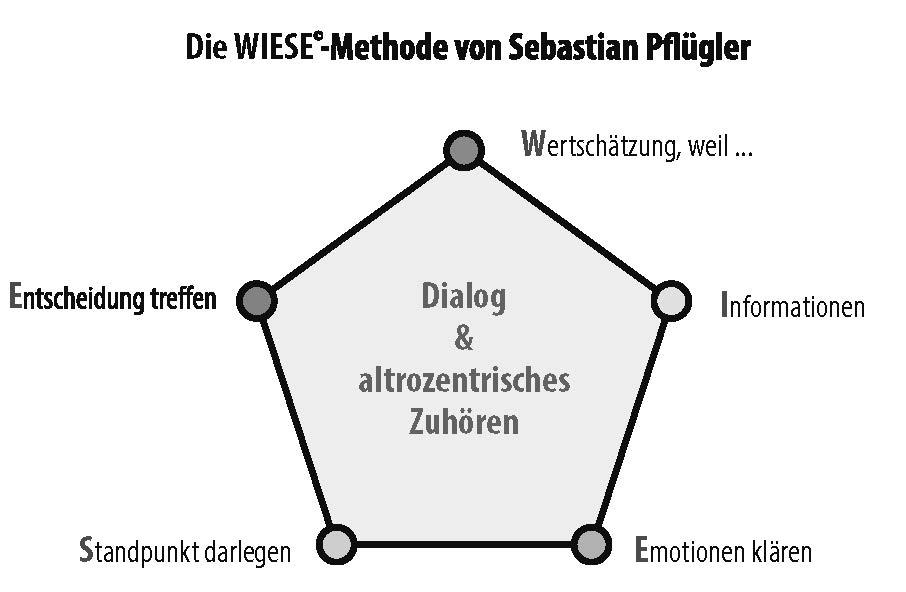 Infografik: Die WIESE® Methode