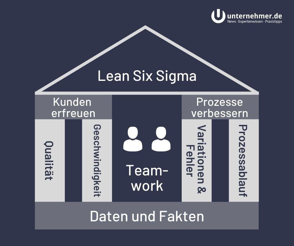 Lean Six Sigma: Modell
