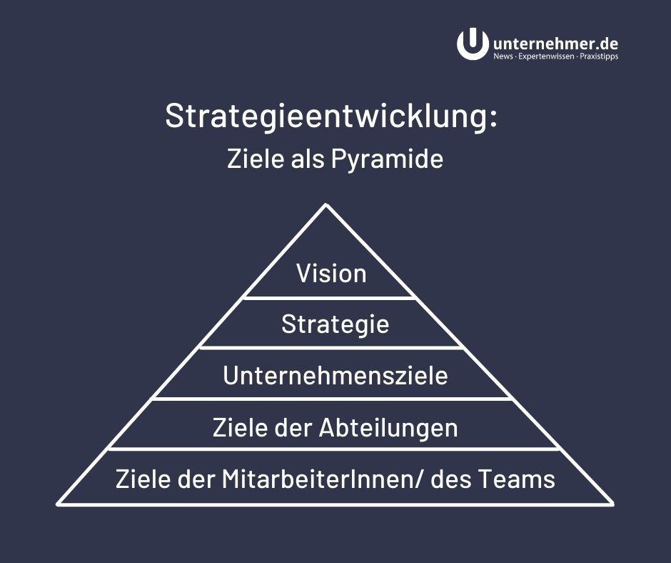 Strategieentwicklung eines Unternehmens: Vergütung als Pyramide