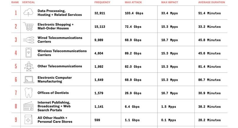 Die beliebtesten Ziele von DDoS-Attacken in Deutschland